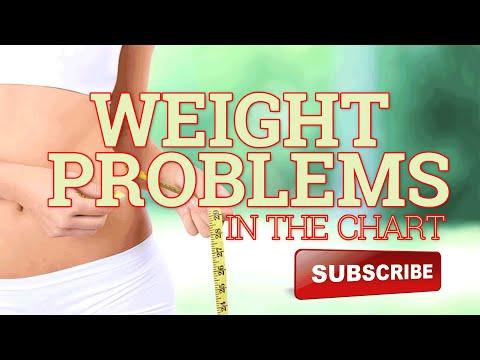 Sida pierderea în greutate mestecă