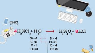 Balancing Simple Chemical Equations - This Method Works Every Time.