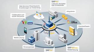 SAP Business One Integrationsszenarien