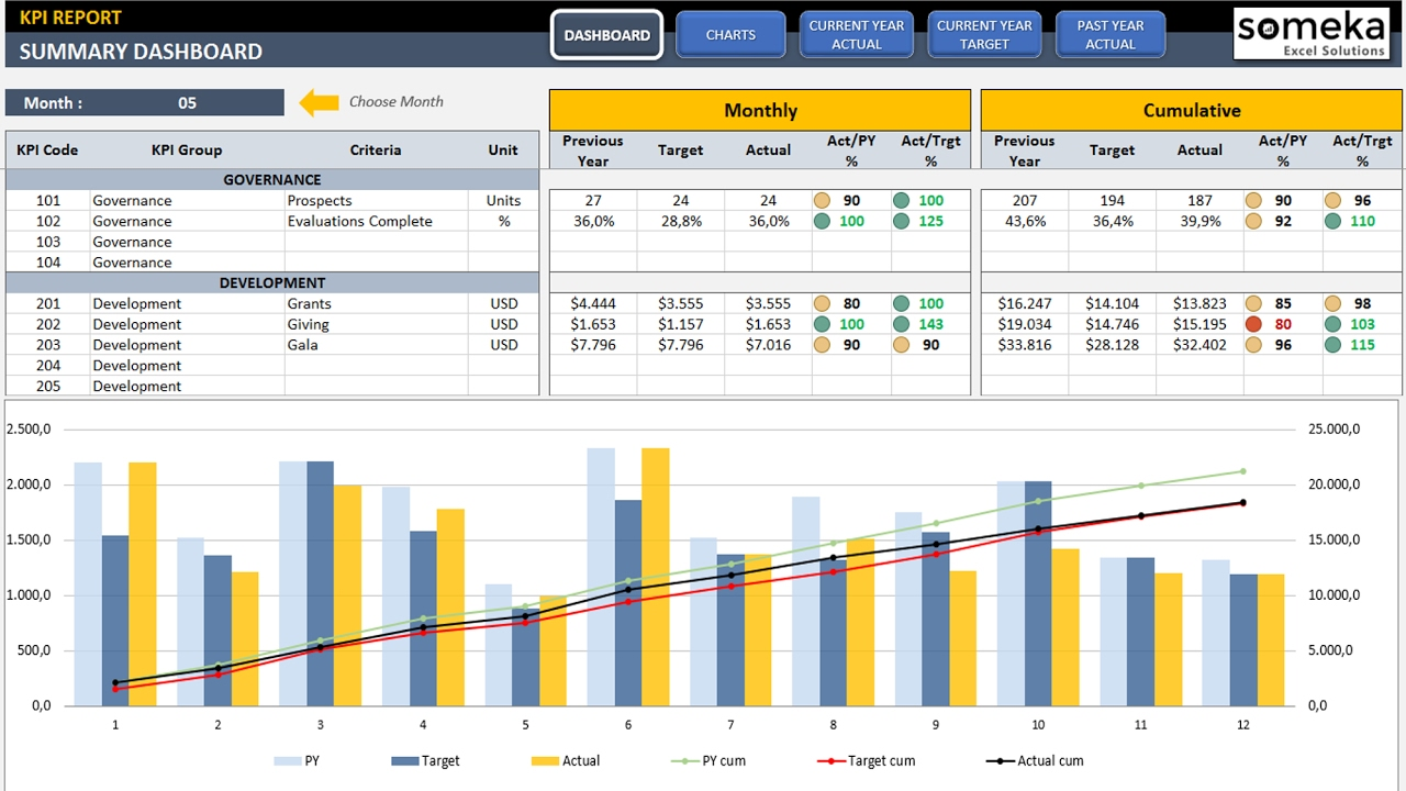 Sales KPI Dashboard Template ReadyToUse Excel Spreadsheet - Sales dashboard excel