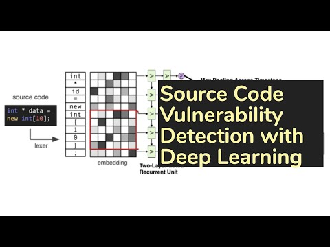 Automated Vulnerability Detection in Source Code Using Deep Representation Learning