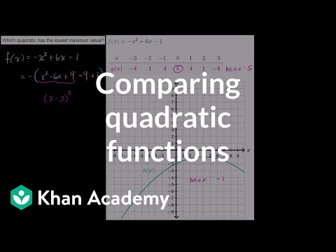 Comparing maximum points of quadratic functions (video) | Khan Academy