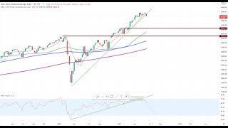 Wall Street – Fed übt Druck aus!