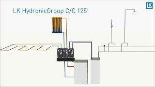 LK HydronicGroup C/C 125 Film (LKA) LK HydronicGroup C/C 125 - Function
