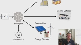 Introduction to Microgrids -  Microgrid System Development and Analysis, Part 1