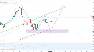 Wall Street – Nasdaq100 vor Entscheidung