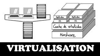 Comprendre la virtualisation en 7 minutes