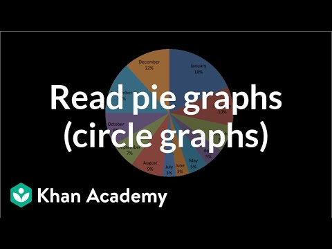 Reading pie graphs (circle graphs) (video) Khan Academy