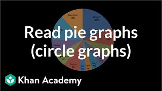 Reading Pie Graphs (Circle Graphs)