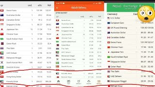 विदेशी विनिमय दर - Foreign Exchange Rates - teach nepal 2020