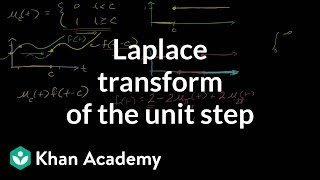 Laplace Transform of the Unit Step Function
