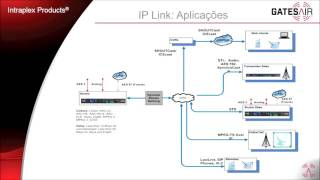 Transporte de Áudio sobre IP (Português)