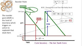 Reorder Point (ROP) Example Explained, EOQ