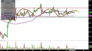Aurora Cannabis Inc. - ACB Stock Chart Technical Analysis for 04-26-2019