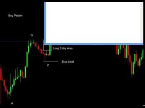 Ежедневные обзоры рынка форекс