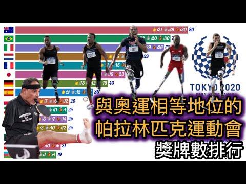 除了奧運 還有帕運? | 什麼是帕拉林匹克運動會? | 與奧運相等地位的帕拉林匹克運動會 | 2021 帕運獎牌數國家排行