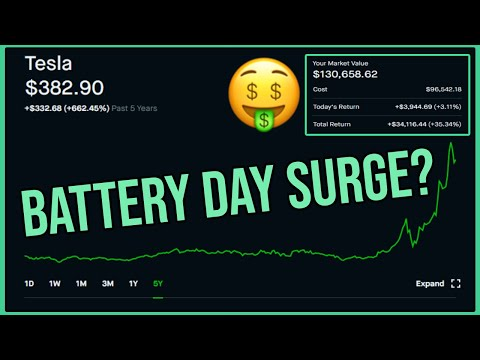Tesla Stock Battery Day Surge? – Robinhood Investing | Tesla Stock Analysis (TSLA)