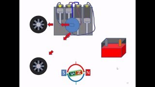 Renewable energies and possible solutions.  Basic tutorial.