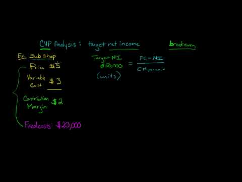 Option strategies and examples