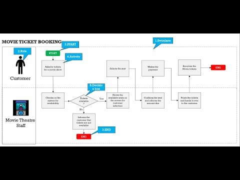 Process Mapping in [2 STEPS ] - YouTube