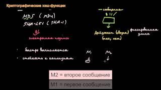 Биткоин: Криптографические хэш-функции