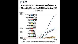 Comparativa de la evolución de países desde que rebasaron las 2,000 muertes por COVID-19