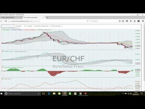 Forex euro dollaro tempo reale