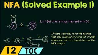 Non-Deterministic Finite Automata (Solved Example 1)