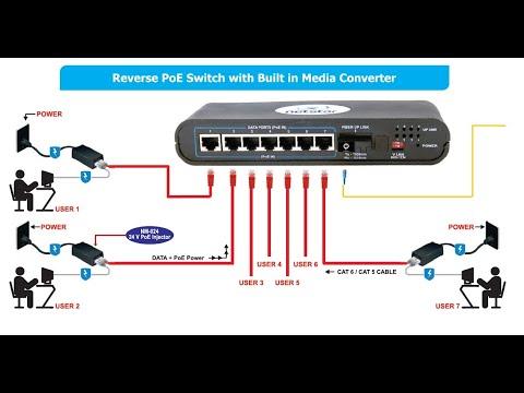 Outdoor Reverse PoE Switch with Fiber Uplink