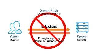 #22 HTTP2 Nginx