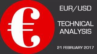 EUR/USD EURUSD: Below 1.0600…Downside Prevails