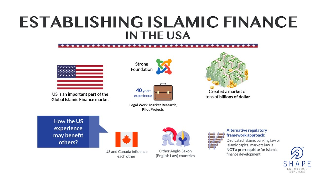 How to do Islamic Financing in the United States? thumbnail