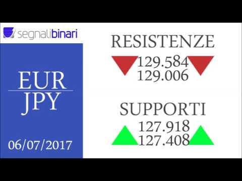 Idee di trading di opzioni binarie