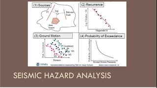 CEEN 545 - Lecture 8 (Part 1) - Seismic Hazard Analysis