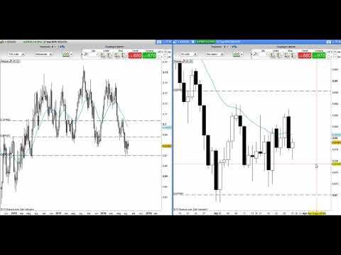 Coppie di valute nel forex