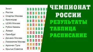 Футбол. Чемпионат России. РПЛ. 14 тур. Таблица. Результаты. Расписание. ЦСКА Зенит.