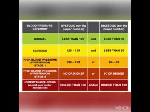 Figos ir hipertenzija