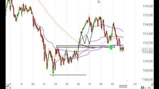 Stock Market Analysis October 19 2018