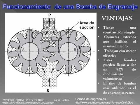 BOMBA DE ENGRANAJES  HIDRÁULICA