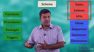 User and Schema - DbArch Video 33