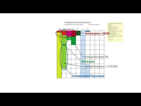 Látásvizsgálati diagram betűmérete