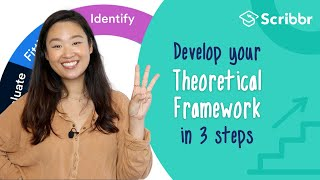 Develop a Theoretical Framework in 3 Steps   Scribbr 🎓