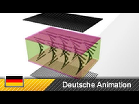 TFT/LCD-Monitor Funktion (3D-Animation)