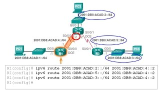 6.2 Configure Static and Default Routes:  Static Routing (CCNA 2: Chapter 6)