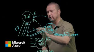 Authentication fundamentals: Web single sign-on   Azure Active Directory
