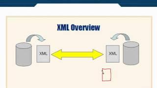 XML Tutorial   21 What is Schema