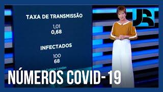 Coronavírus: Brasil soma 163.373 mortes, 544 nas últimas 24 horas