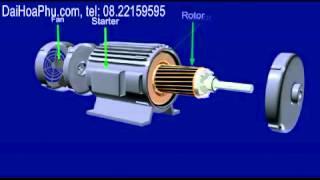 Video Nguyên lý động cơ điện xoay chiều