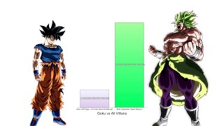 Goku vs All Villains Power Levels - Dragon Ball Z/Super
