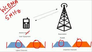 3G WCDMA (UMTS) Fundamentals-Spreading Principle
